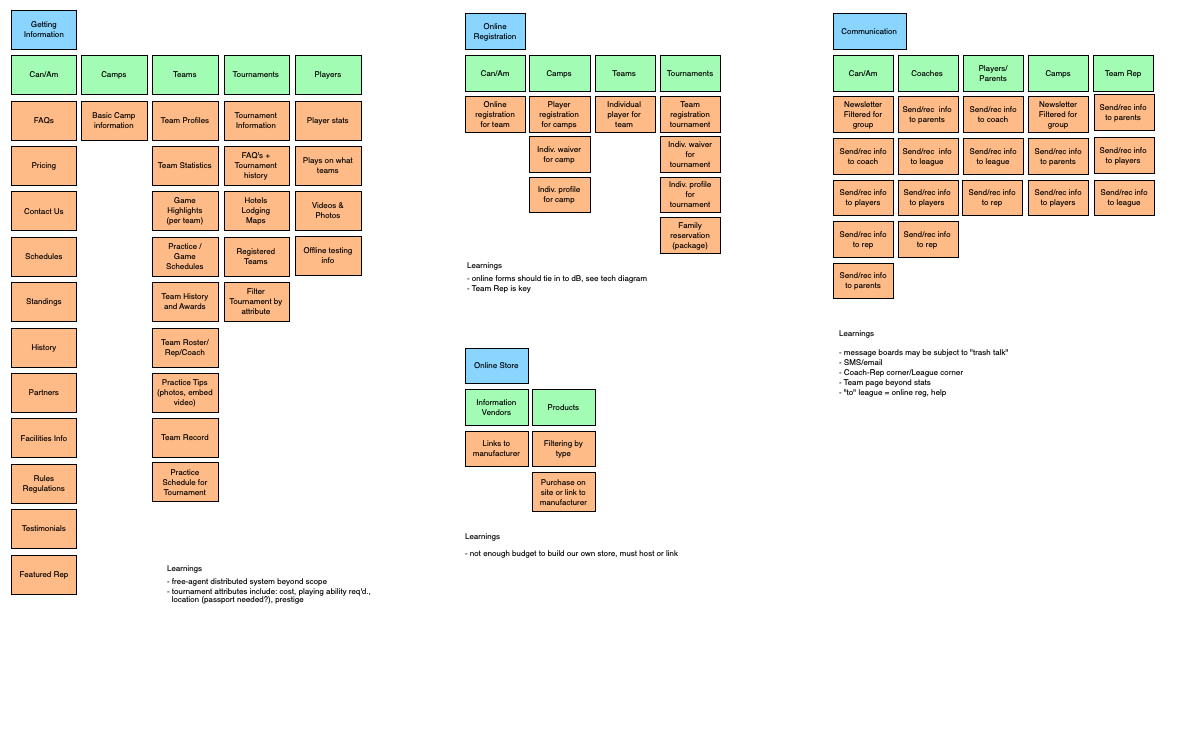 Story map for Can/Am hockey