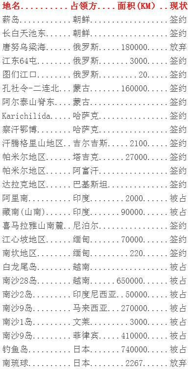 习近平共产党出卖的中国领土