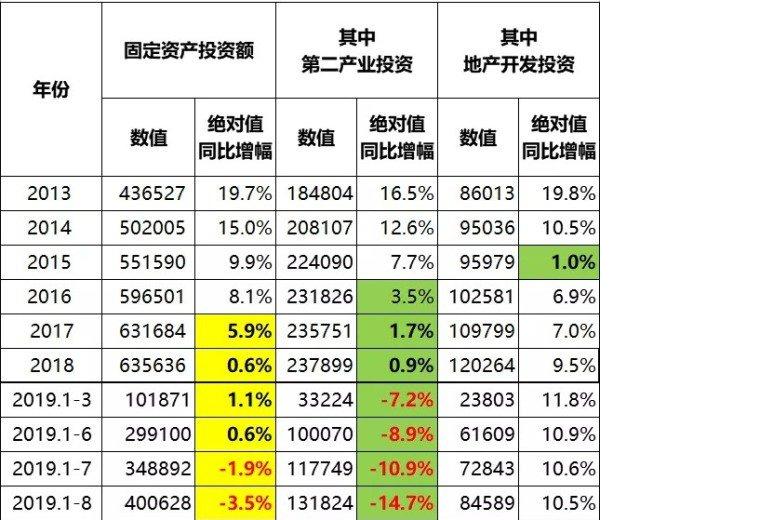 中国2013年以来固定投资数据演变情况(不含农户。单位:亿元人民币)(作者制表)