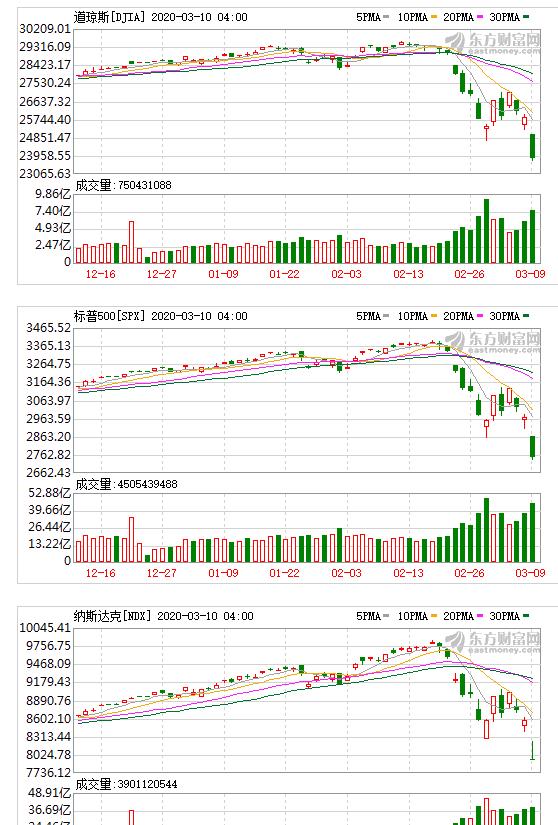 美国股市大跌