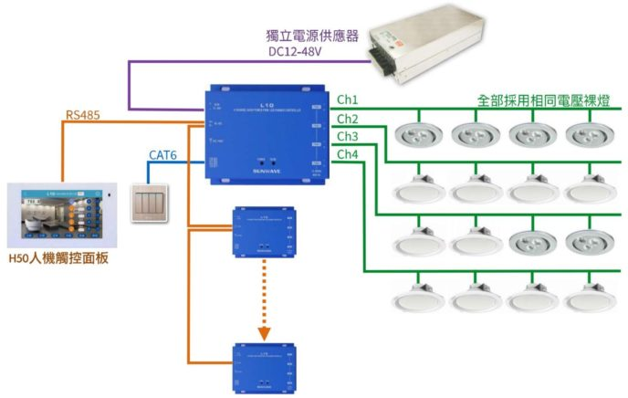 L10 架構圖