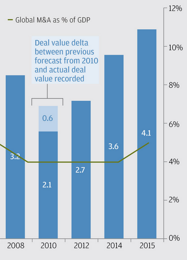 Global M&A annual deal value in $trillions (blue bars) with % of GDP on right axis (2008-2015)