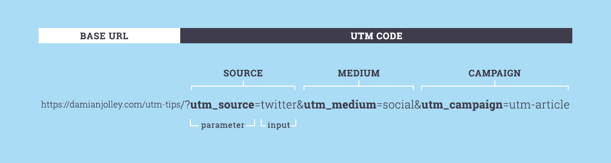 The anatomy of a UTM link showing Source, Medium and Campaign