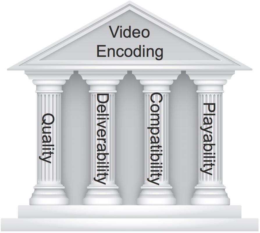 Four pillars of video encoding