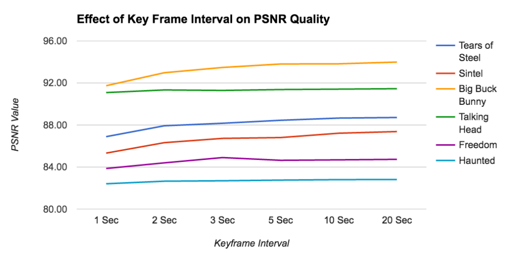 The effect of keyframe interval on PSNR value in Db.