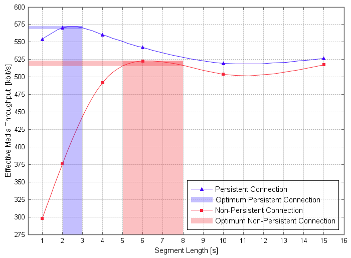 Consider server throughput when choosing the segment duration