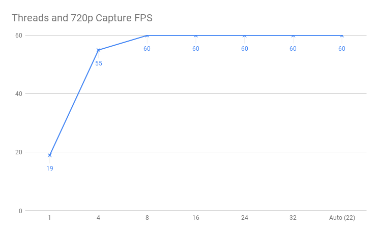 How FFmpeg Threads impact performance in frames per second