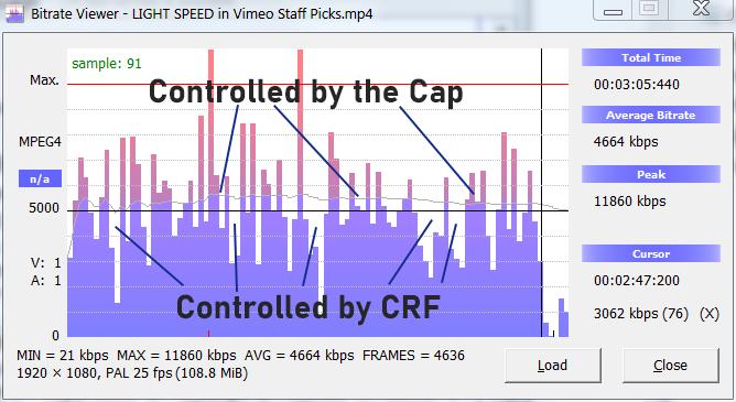 Visualizing capped crf encoding