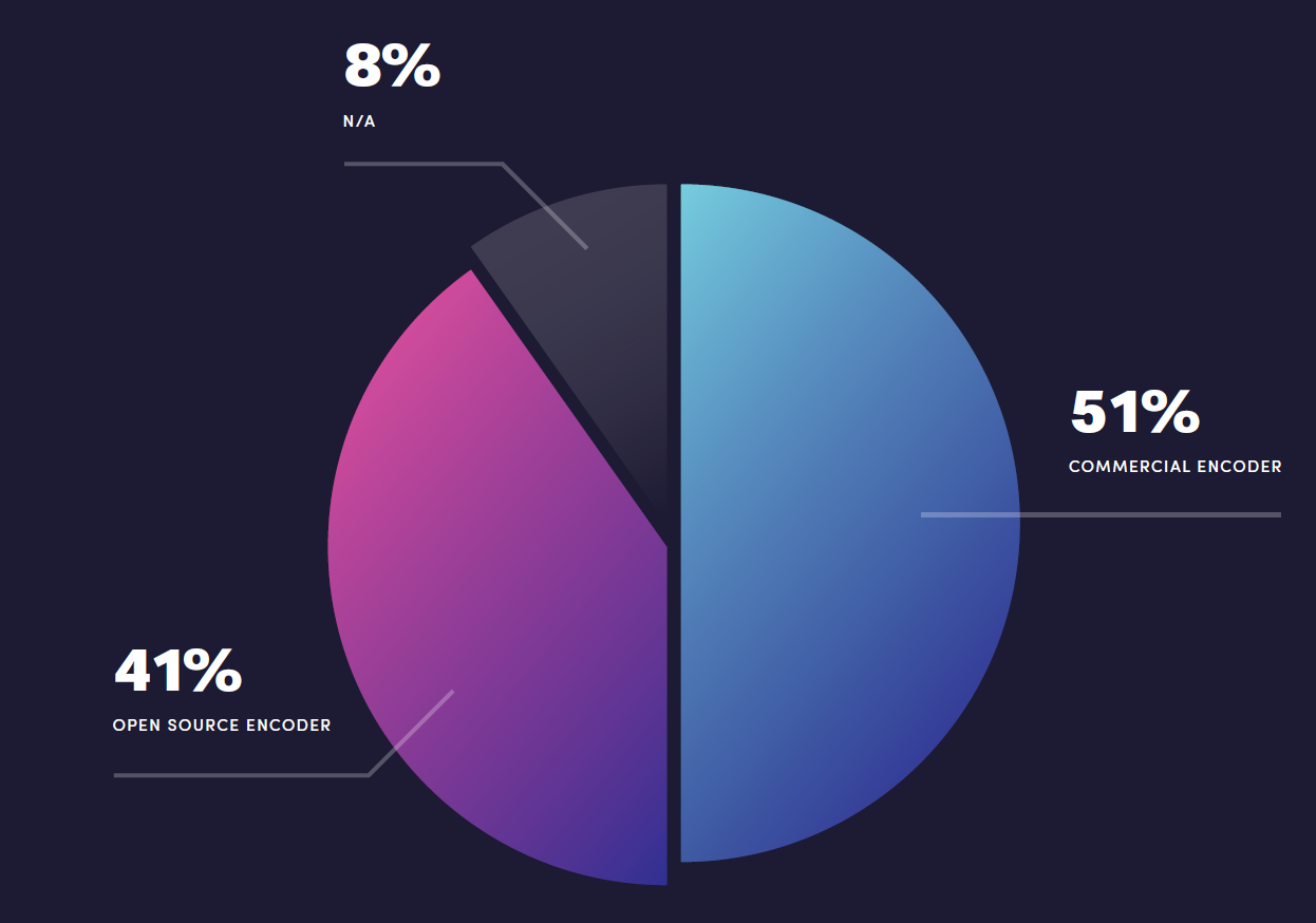 41% of respondents to the Bitmovin Video Developer Report used open source encoders