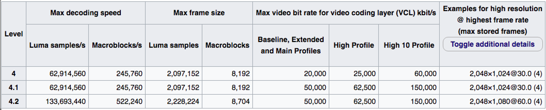 Levels may be critical when encoding H.264 video