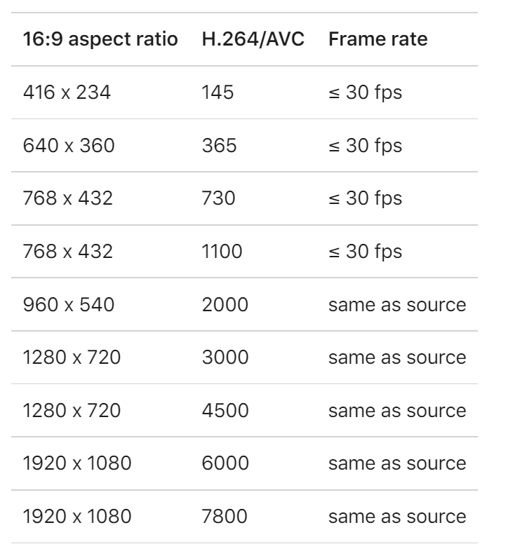 Use an encoding ladder when encoding H.264 for direct distribution to a range of viewers.