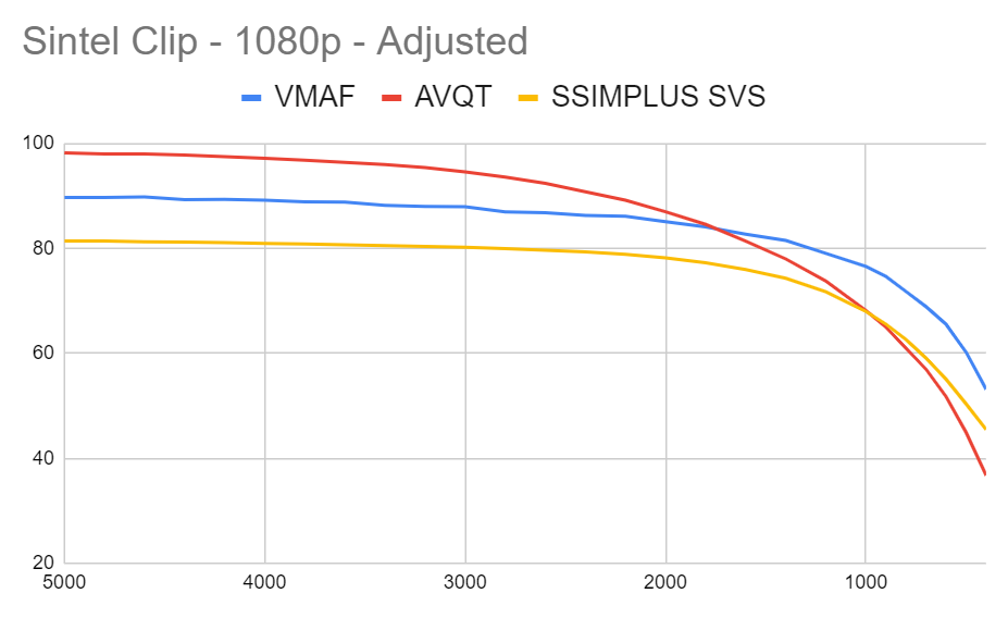 Comparing AVQT to VMAF and SSIMPLUS SVS with the Sintel clip and adjusted mappings.