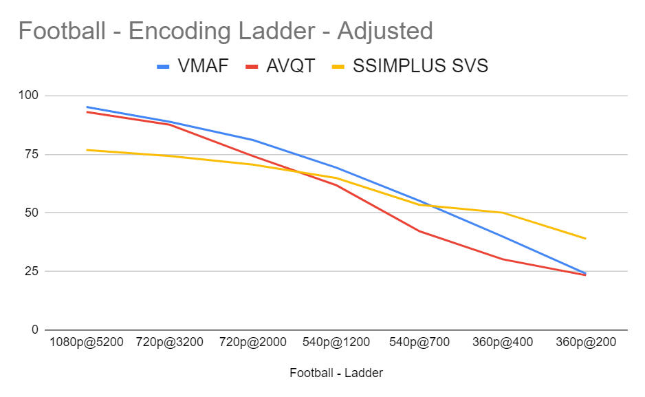 Comparing AVQT to VMAF and SSIMPLUS SVS with the Football clip and adjusted mappings over a full encoding ladder.