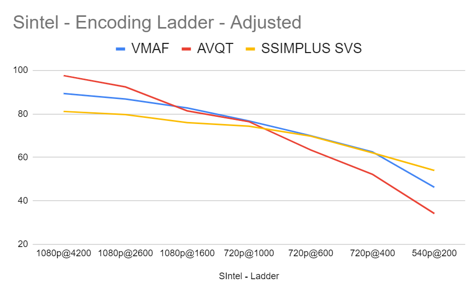 Comparing AVQT to VMAF and SSIMPLUS SVS with the Sintel clip and adjusted mappings over a full encoding ladder.