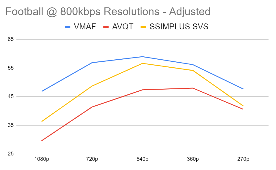 Comparing AVQT to VMAF and SSIMPLUS SVS with the Football clip and adjusted mappings over five resolutions at 800 kbps.