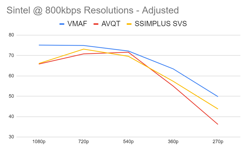 Comparing AVQT to VMAF and SSIMPLUS SVS with the Sintel clip and adjusted mappings over five resolutions at 800 kbps.