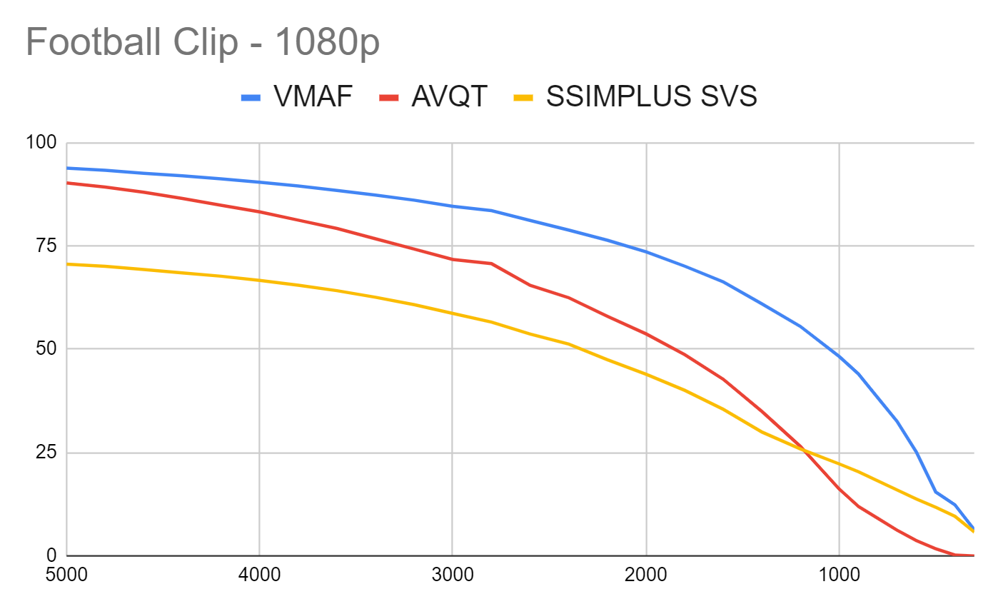 This chart compares AVQT to VMAF and SSIMPLUS using the Harmonic Football clip.
