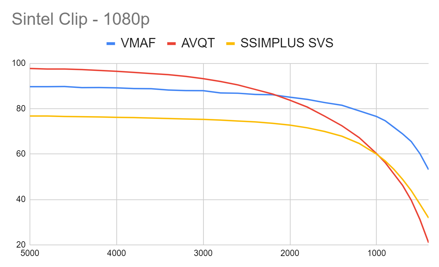 Figure 2. This chart compares AVQT to VMAF and SSIMPLUS using the Sintel clip.