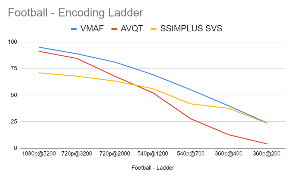 Gauging the quality of rungs in the Football encoding ladder using AVQT, VMAF, and SSIMPLUS.
