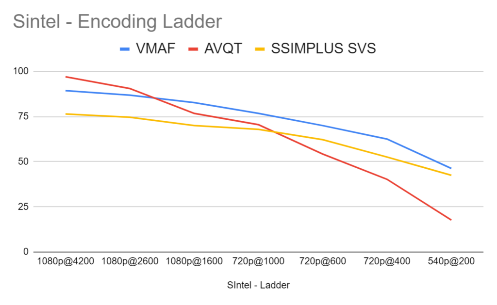 Gauging the quality of rungs in the Sintel encoding ladder using AVQT, VMAF, and SSIMPLUS.