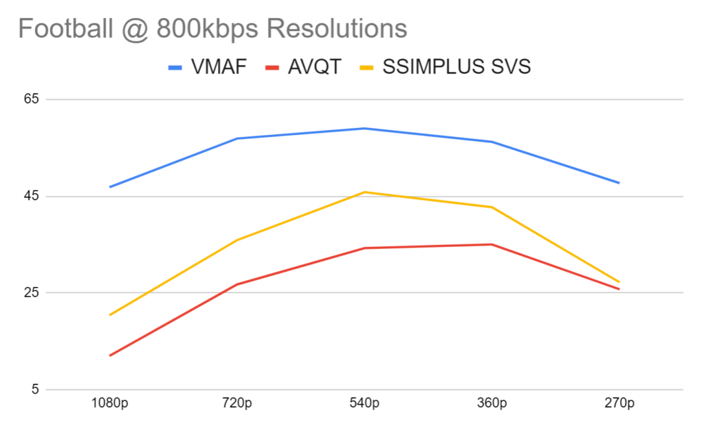 Gauging the highest quality resolution at 800 kbps in the Football clip using AVQT, VMAF, and SSIMPLUS.