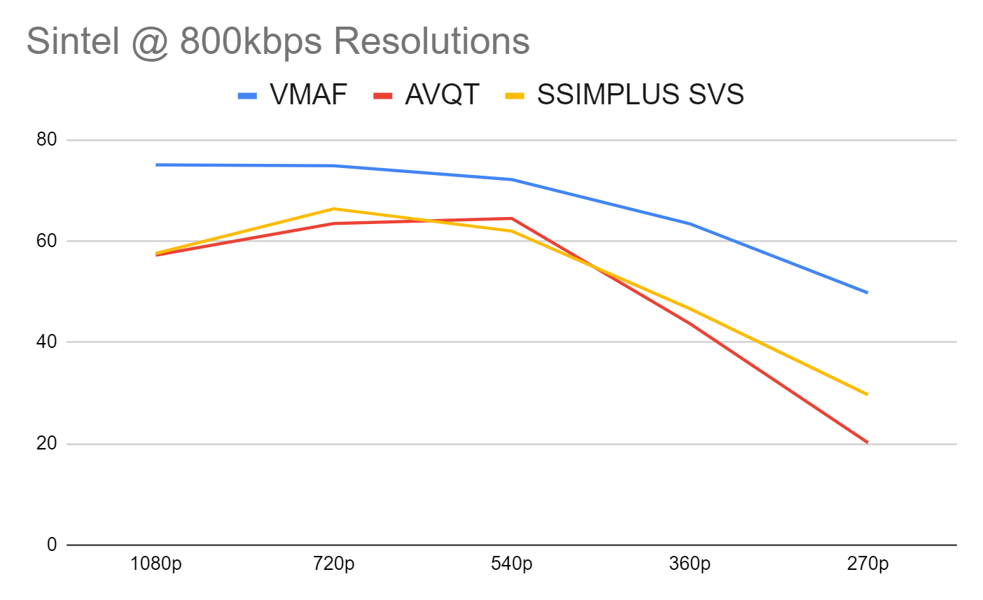 Gauging the highest quality resolution at 800 kbps in the Sintel clip using AVQT, VMAF, and SSIMPLUS.