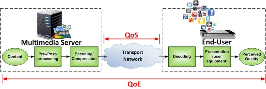Figure 1. How QoE and QoS interrelate. From here.