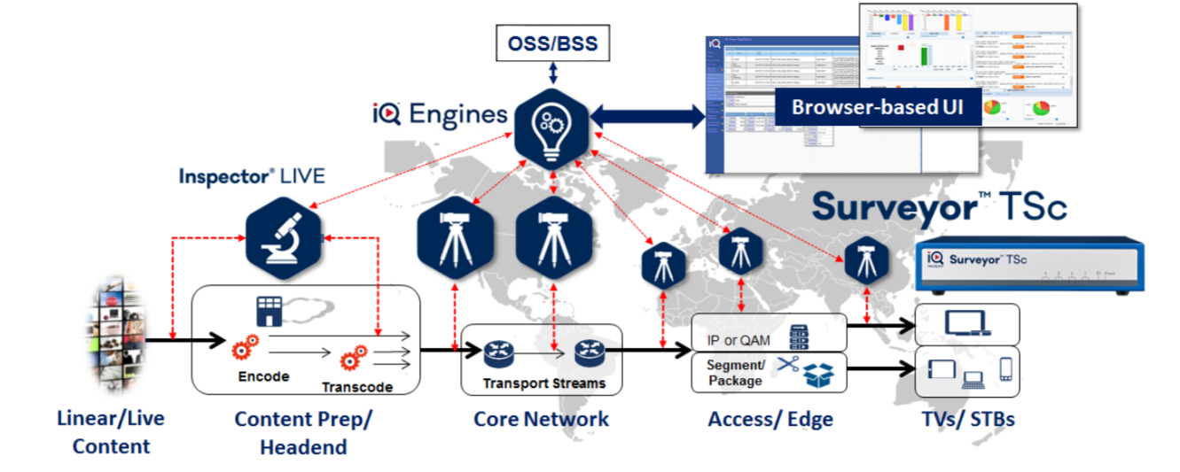 Figure 2. Telestream Surveyor installs probes that measure traffic between key components of the creation and delivery infrastructure.