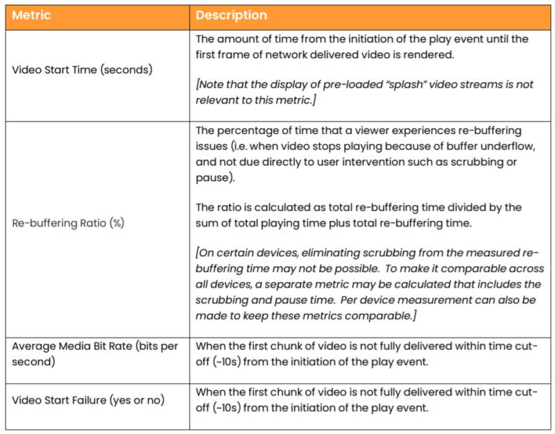 Table 1. Key QoE metrics according to the Streaming Video Alliance.