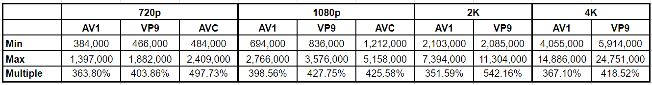 Table 3. The minimum and maximum data rates for all codecs deployed by YouTube's per-title encoding technology at 720p and above for eleven test files.