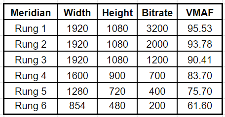 Here's the optimal encoding ladder for the Netflix Meridian test clip.