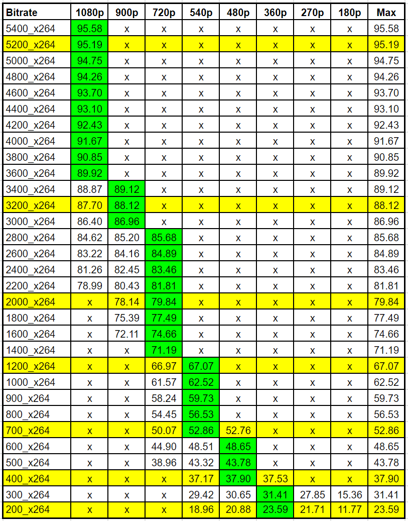 Here's the VMAF data for identifying the optimal rungs and resolutions for the Harmonic Football test clip.