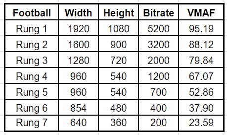 Here's the optimal encoding aldder for the Harmonic Football test clip.