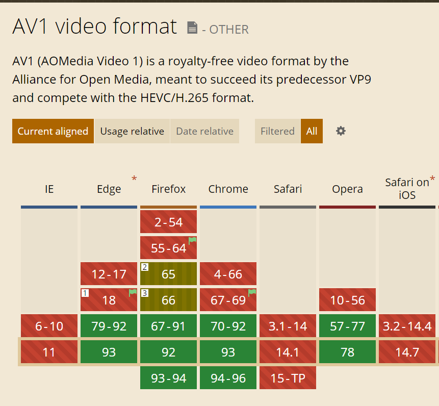 Figure 3. Safari doesn not appear to play AV1 at this time.