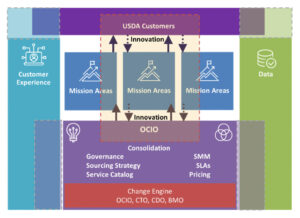 Figure 2. OCIO Service Delivery Future State Platform