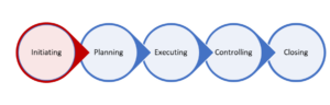 5 Steps of Project Management – Step 1 – Initiating