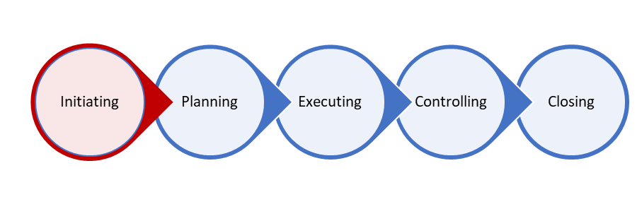 Read more about the article 5 Steps of Project Management – Step 1 – Initiating