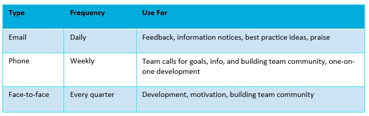 remote workforce management communication
