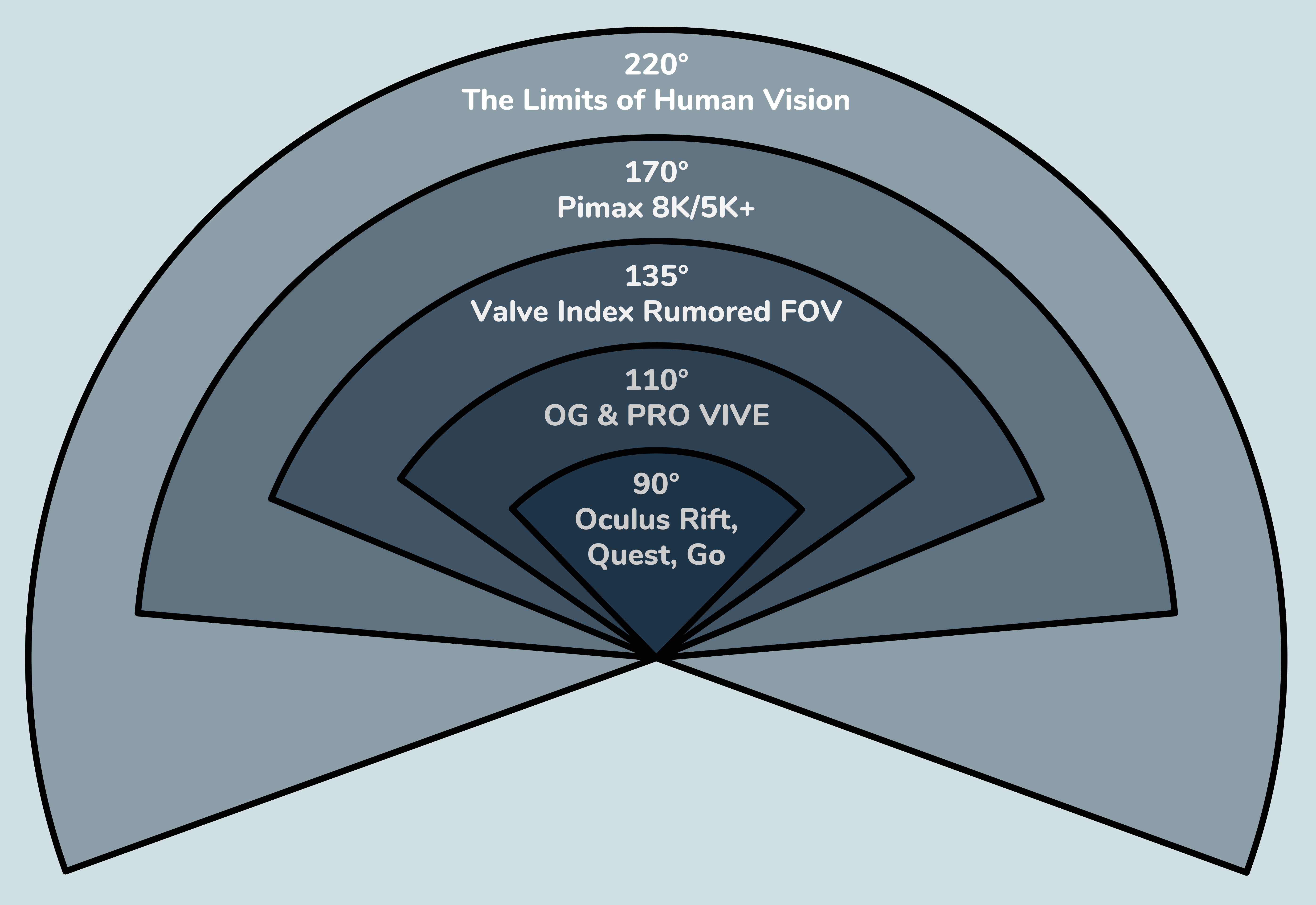 Comparison of the Horizontal FOV of different headsets
