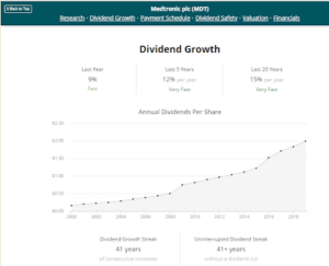Dividend Growth Medtronic