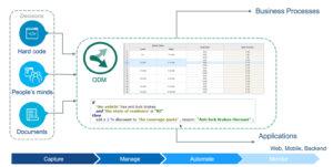 IBM ODM - Business Agility