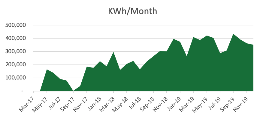 Fiscalini Farms KWh/Month Chart