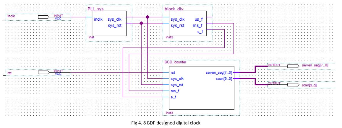 BDF designed digital clock