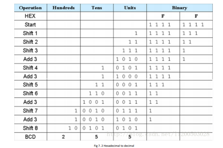 Hexadecimal to decimal Verilog
