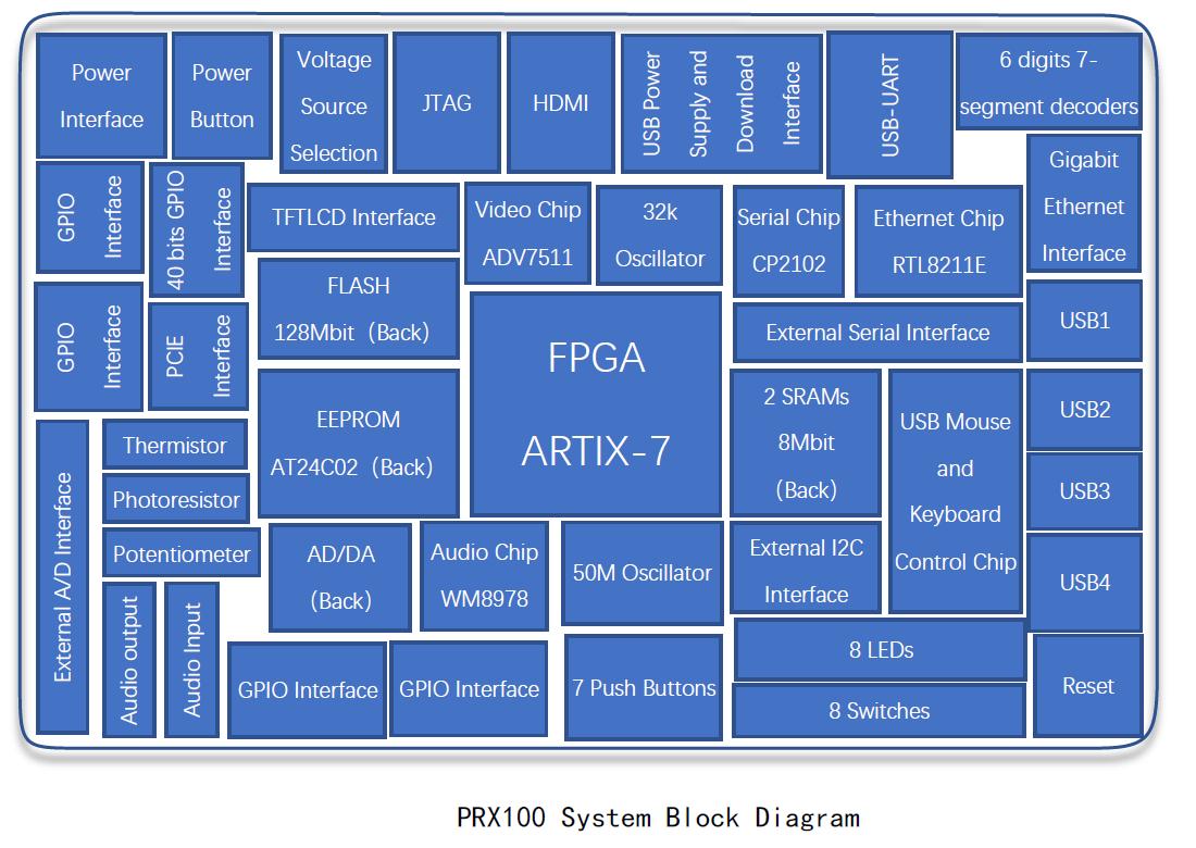 prx100 system block diagram