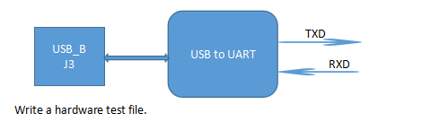 write a hardware test file