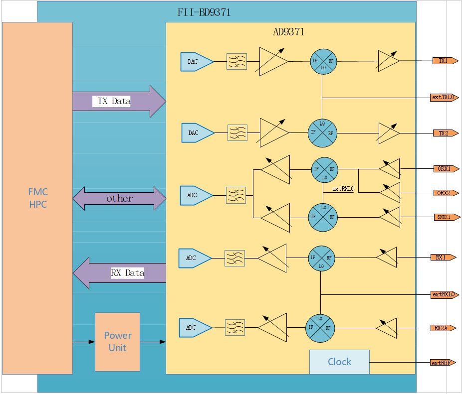 System block diagram FII-AD9371