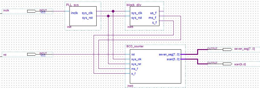 Digital clock for BDF design