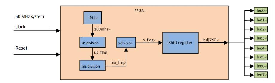 LED shifting system block diagram