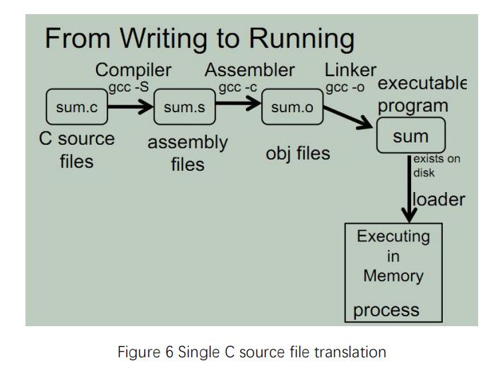 Single C Source File Translation